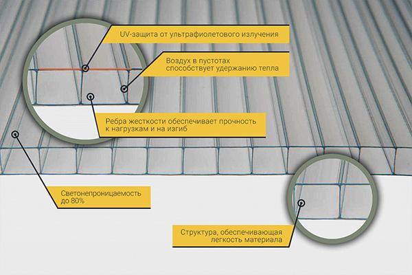 Почему для теплиц лучше использовать сотовый поликарбонат